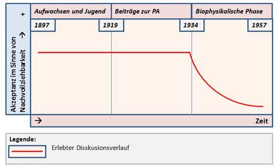 Institut - Entwicklung mit Glueck - Dr. Gustav Glück / Wilhelm Reich subjektiv erlebter Diskussionsverlauf